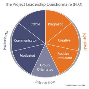 Project Leadership Assessment – Pilot Launched