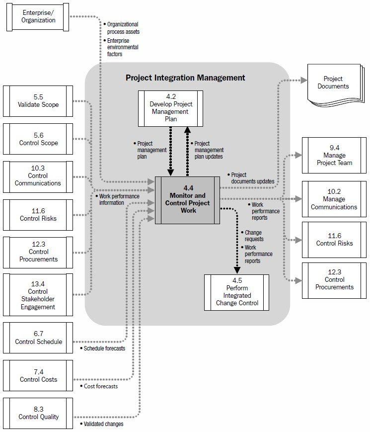 prince2 process flow diagram 2014 project reports and the pmbok project accelerator news  project reports and the pmbok project