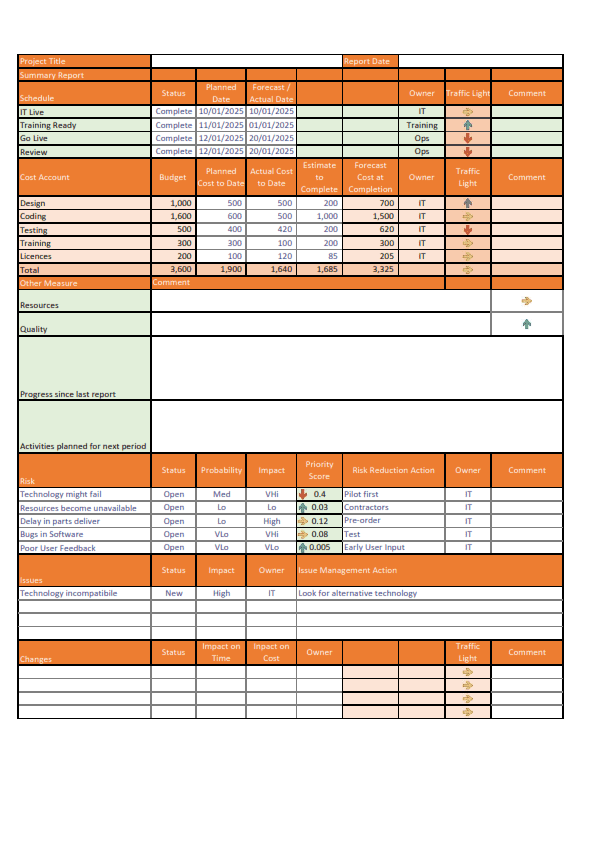 Template RAG Status Report for Free Download
